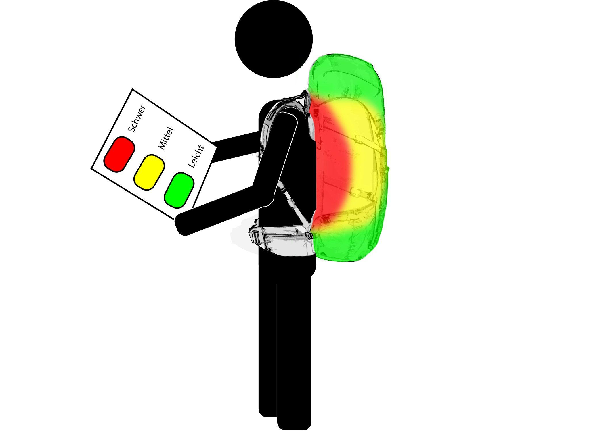 Gewichtsverteilung im Rucksack