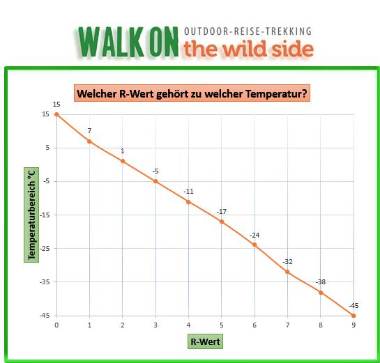 R-Wert Temperaturbereich Diagramm